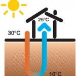 Dpr.59: il rendimento energetico riguarda anche il condizionamento estivo