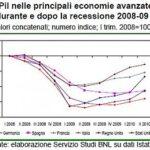 Italia: la ripresa è più lenta rispetto agli altri paesi europei