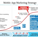 Promote App – Making Your Customers Satisfied The Dos And Donts Of Launching A Cellular App keenmobi.com – buy app installs